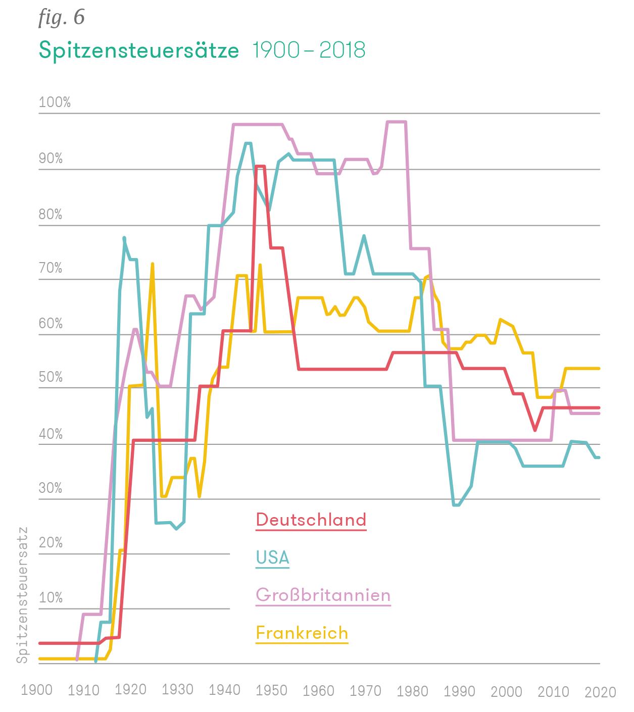 Spitzensteuersätze 1900 – 2018