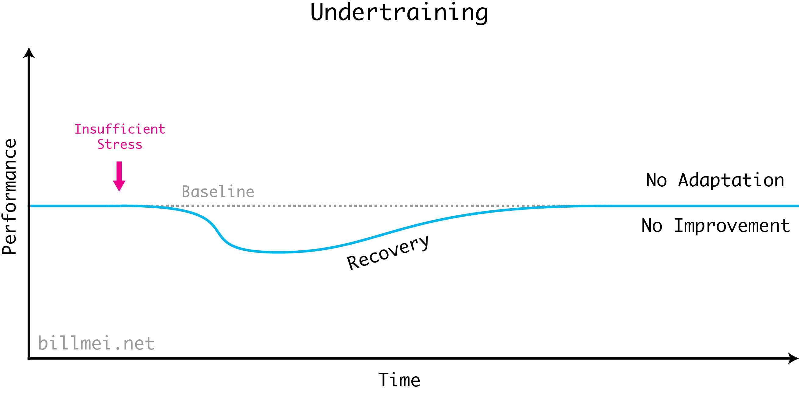 Undertraining in the Stress Recovery Adaptation (SRA) cycle. Insufficient stress creates a small drop in performance, but when you recover there is no additional adaptation above baseline. Hence, there is no performance improvement.