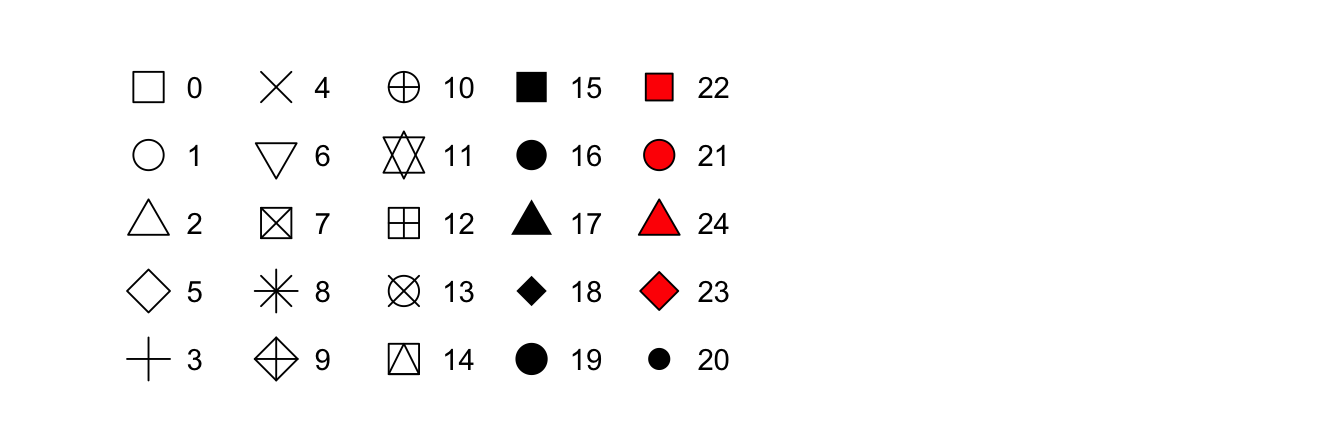 R has 25 built in shapes that are identified by numbers. There are some seeming duplicates: for example, 0, 15, and 22 are all squares. The difference comes from the interaction of the `colour` and `fill` aesthetics. The hollow shapes (0--14) have a border determined by `colour`; the solid shapes (15--20) are filled with `colour`; the filled shapes (21--24) have a border of `colour` and are filled with `fill`.