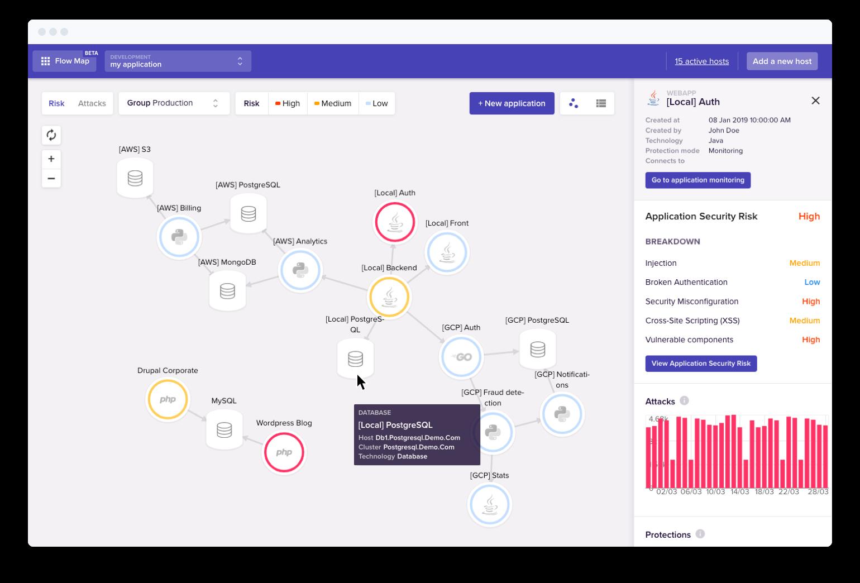 Security Flow Map