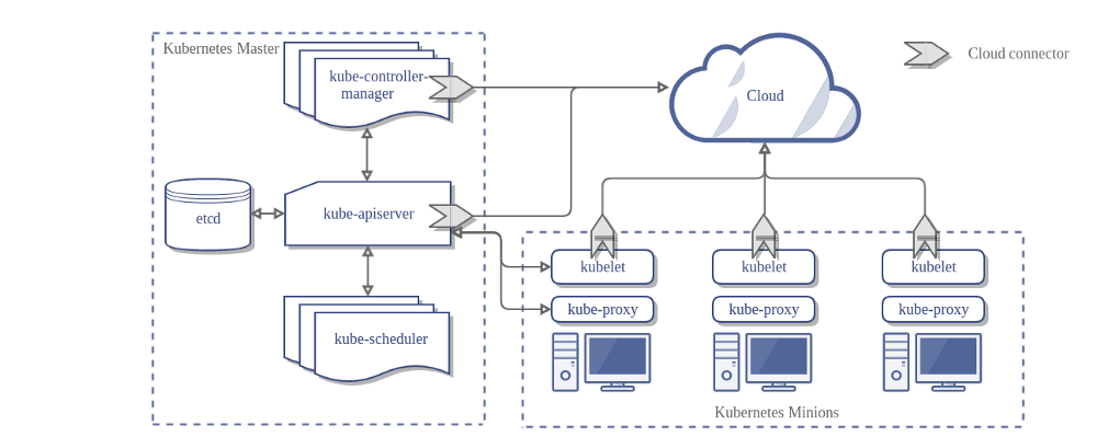 Concepts underlying the cloud controller manager kubernetes for Architecture kubernetes