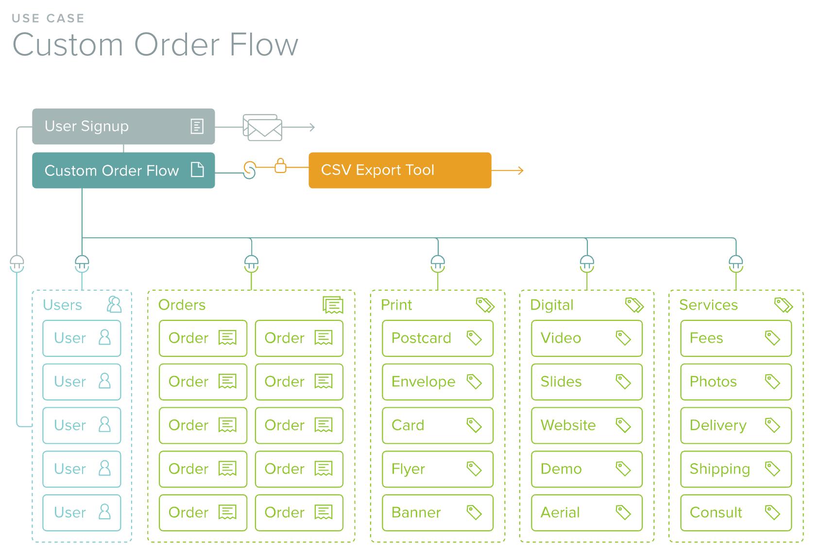 Custom Order Flow Schema