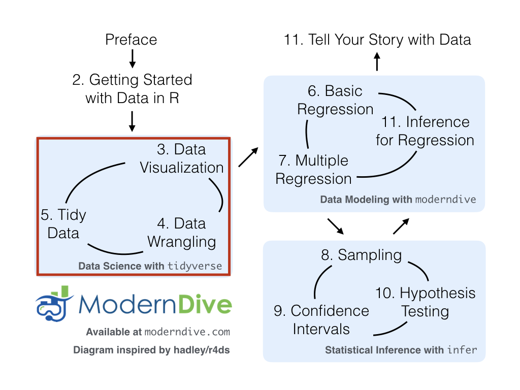 ModernDive flowchart