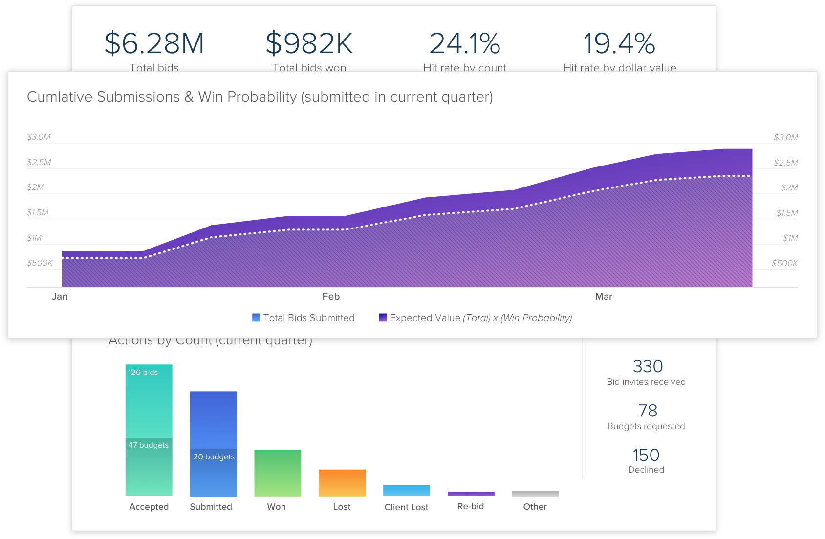 Understand trends and have smarter conversations with clients using our beautiful real-time analytics and reports
