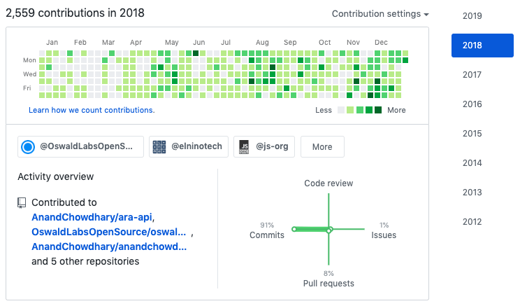 Contributions in 2018