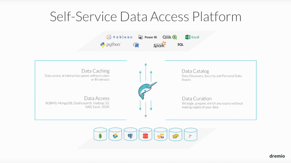 Data Access for Data Science