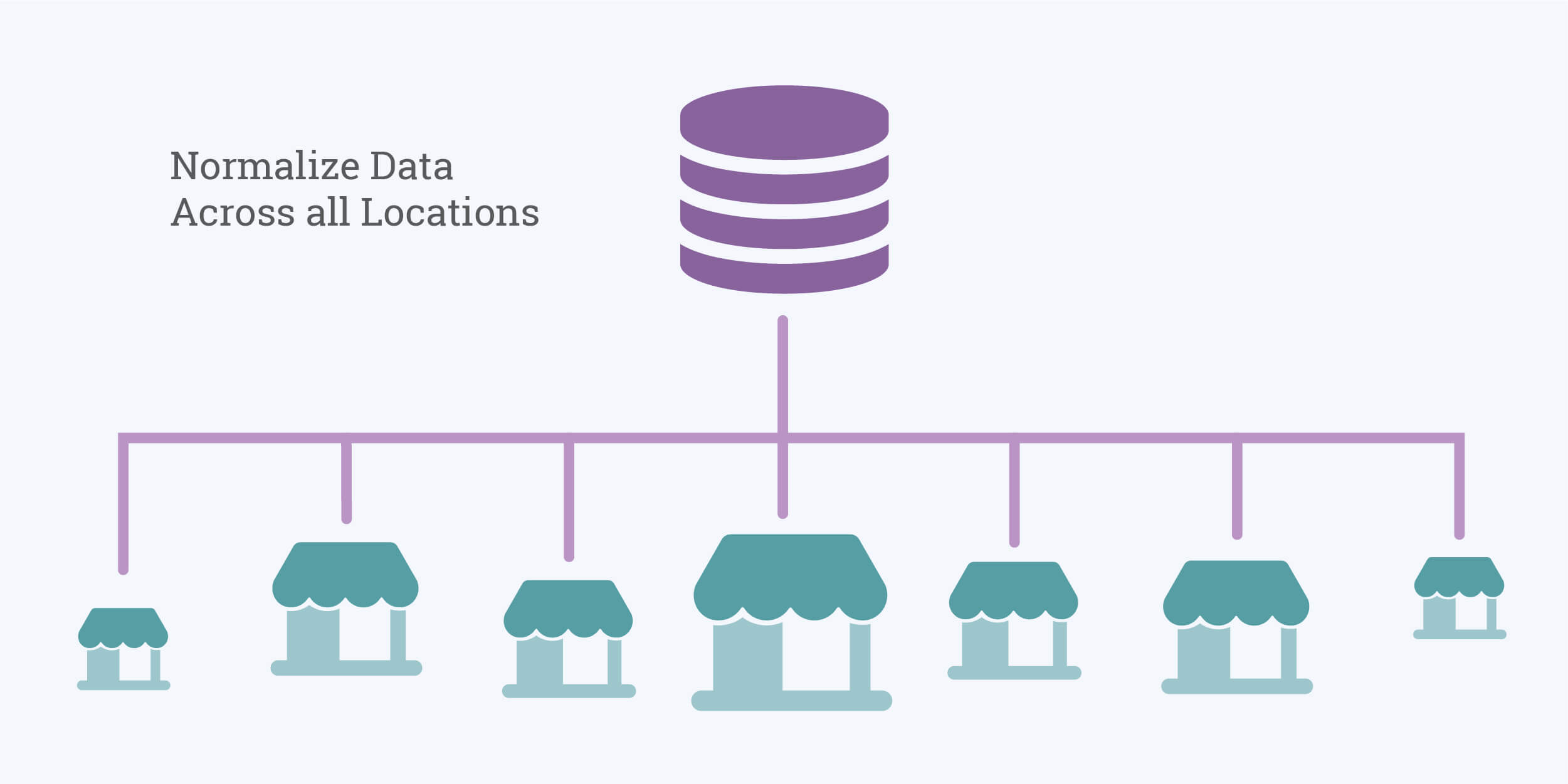 Normalizing Your Data Across All Locations