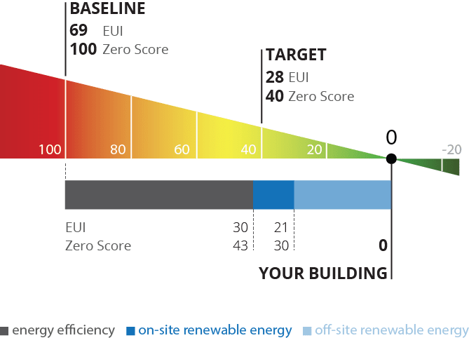 Example Zero Score