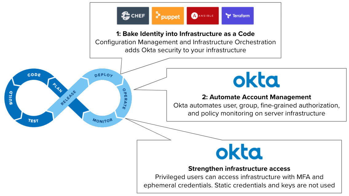 Okta working together with Chef