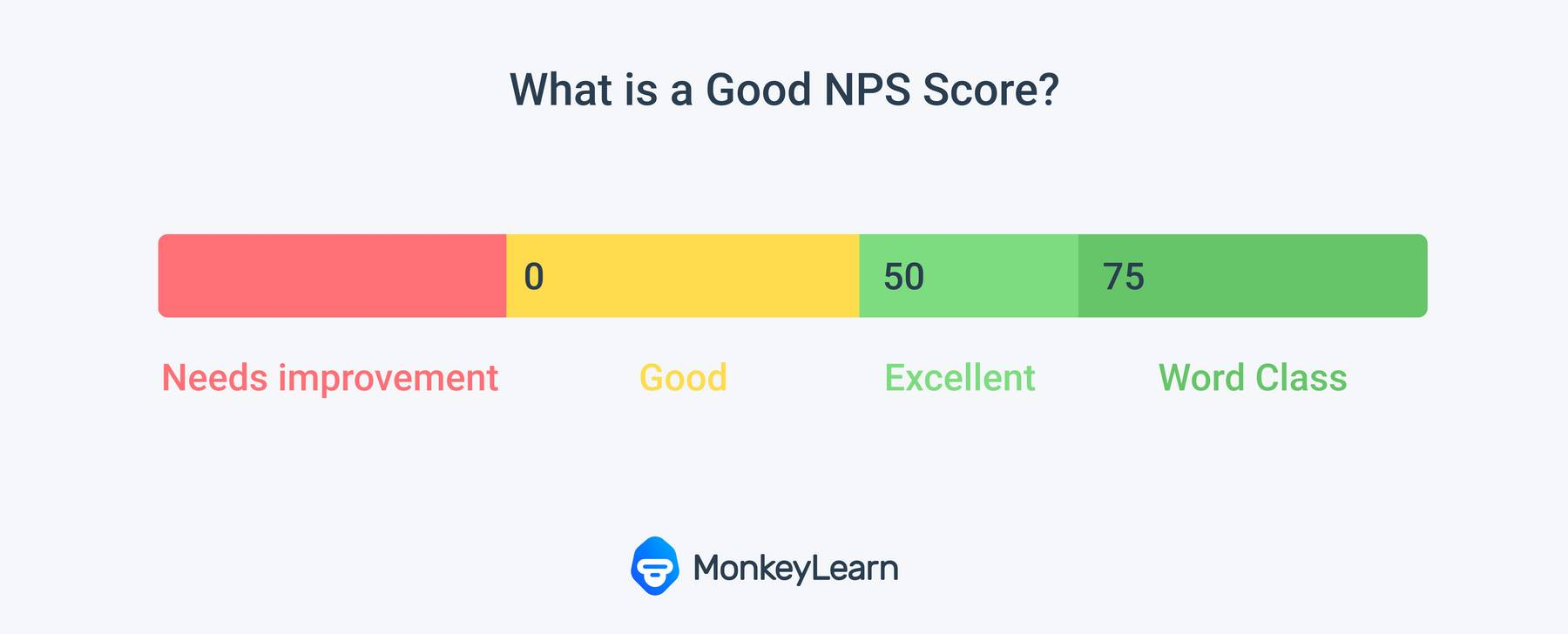 """NPS bar scale titled """"What is a good NPS score?"""". The scale is from -100 to +100. The red section is labeled as """"NEEDS IMPROVEMENT"""" (from -100 to 0), the yellow section is labeled as """"Good"""" (from 0 to +30), the light green section is labeled as """"GREAT"""" (from +30 to +70), and the dark green section is labeled as """"EXCELLENT"""" (from +70 to +100)."""