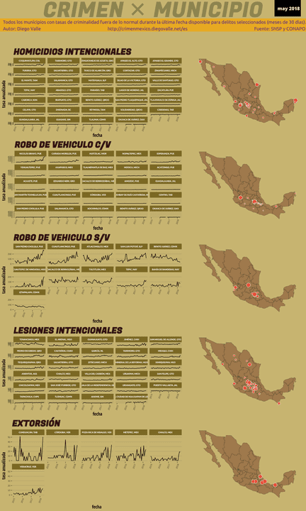 Infográfica del Crimen en México - May 2018