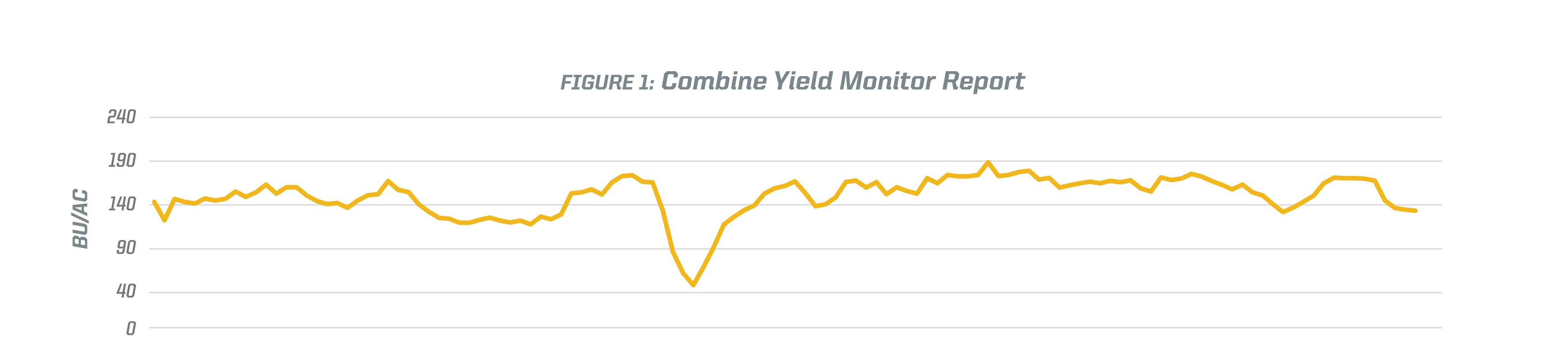 This yield report was pulled to demonstrate the yield variability of the 1.35 acres harvested for the study. The field experienced above normal rainfall during much of the growing season.