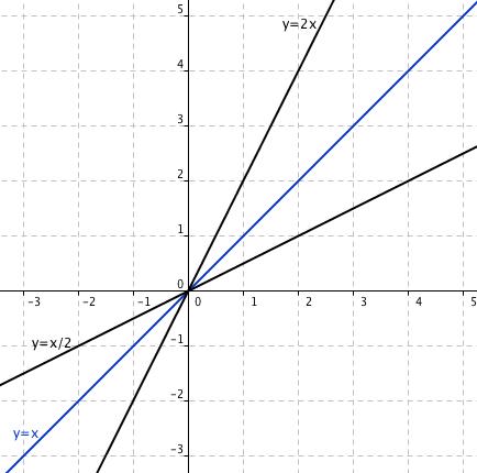 Ukázka funkce y=2x a inverzní funkce y=x/2. Modře je vyznačena osa prvního a třetího kvadrantu
