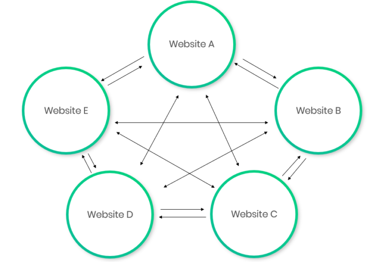 5 circles from website A to E showing a 'link farm'