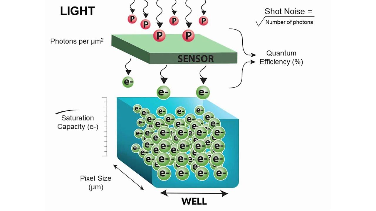 Quantum Efficiency in a CMSO sensor