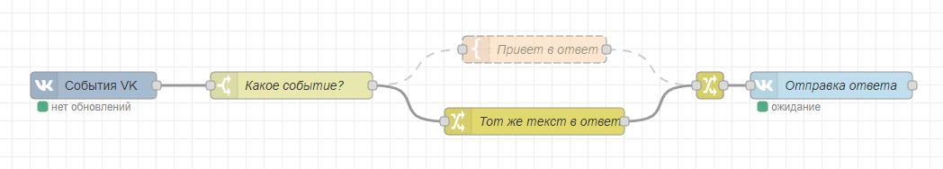 Поток эхо-бота для сообщества ВКонтакте