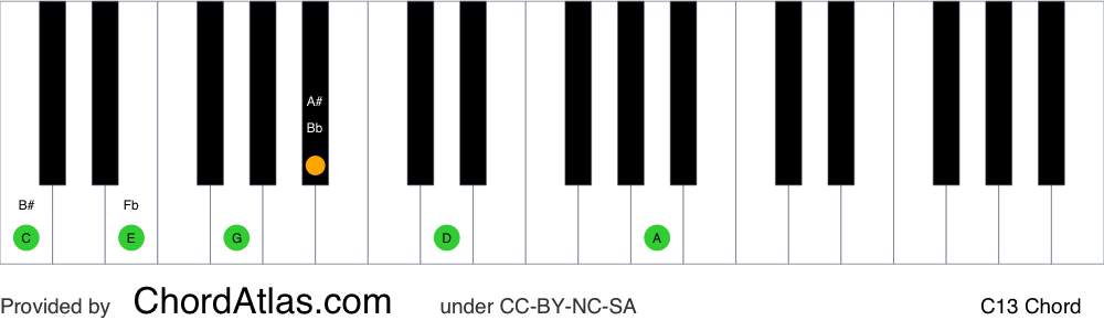 Piano chord chart for the C dominant thirteenth chord (C13). The notes C, E, G, Bb, D and A are highlighted.