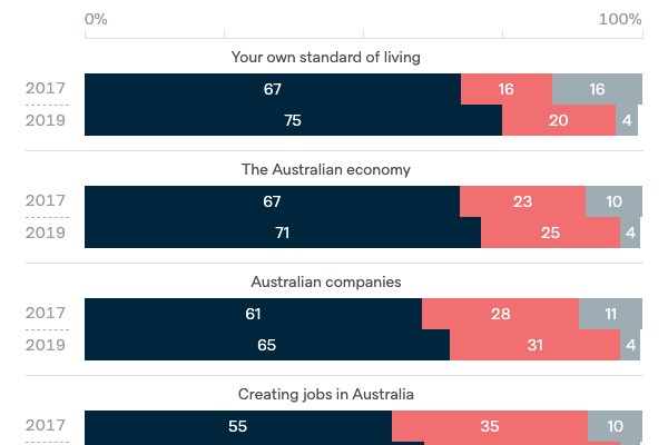 Support for free trade - Lowy Institute Poll 2020