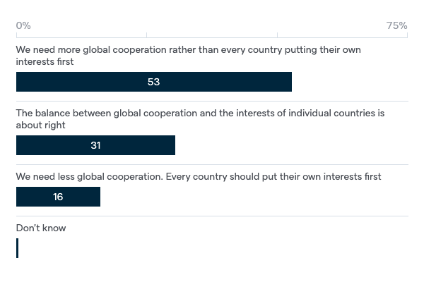 Global cooperation during crises - Lowy Institute Poll 2020