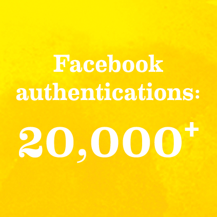Facebook authentications: 20,000+