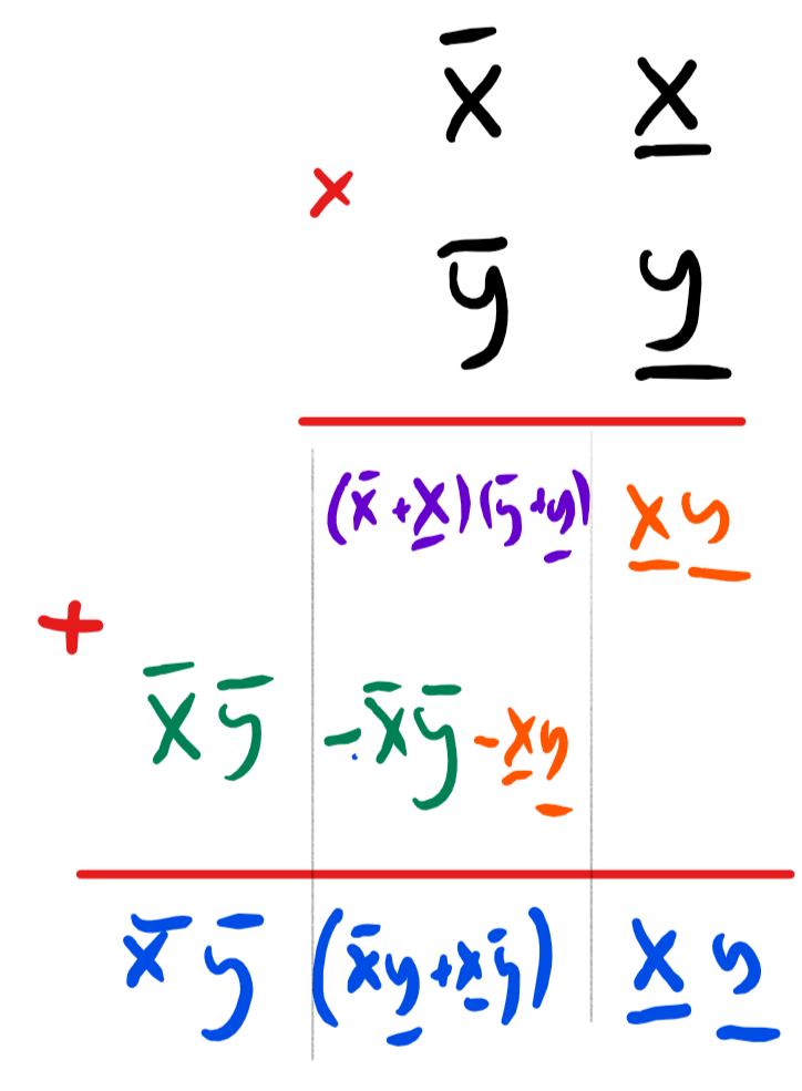 2: Karatsuba's multiplication algorithm illustrated for multiplying x=10\overline{x}+\underline{x} and y=10\overline{y}+\underline{y}. We compute the three orange, green and purple products \underline{x}\underline{y}, \overline{x}\overline{y} and (\overline{x}+\underline{x})(\overline{y}+\underline{y}) and then add and subtract them to obtain the result.
