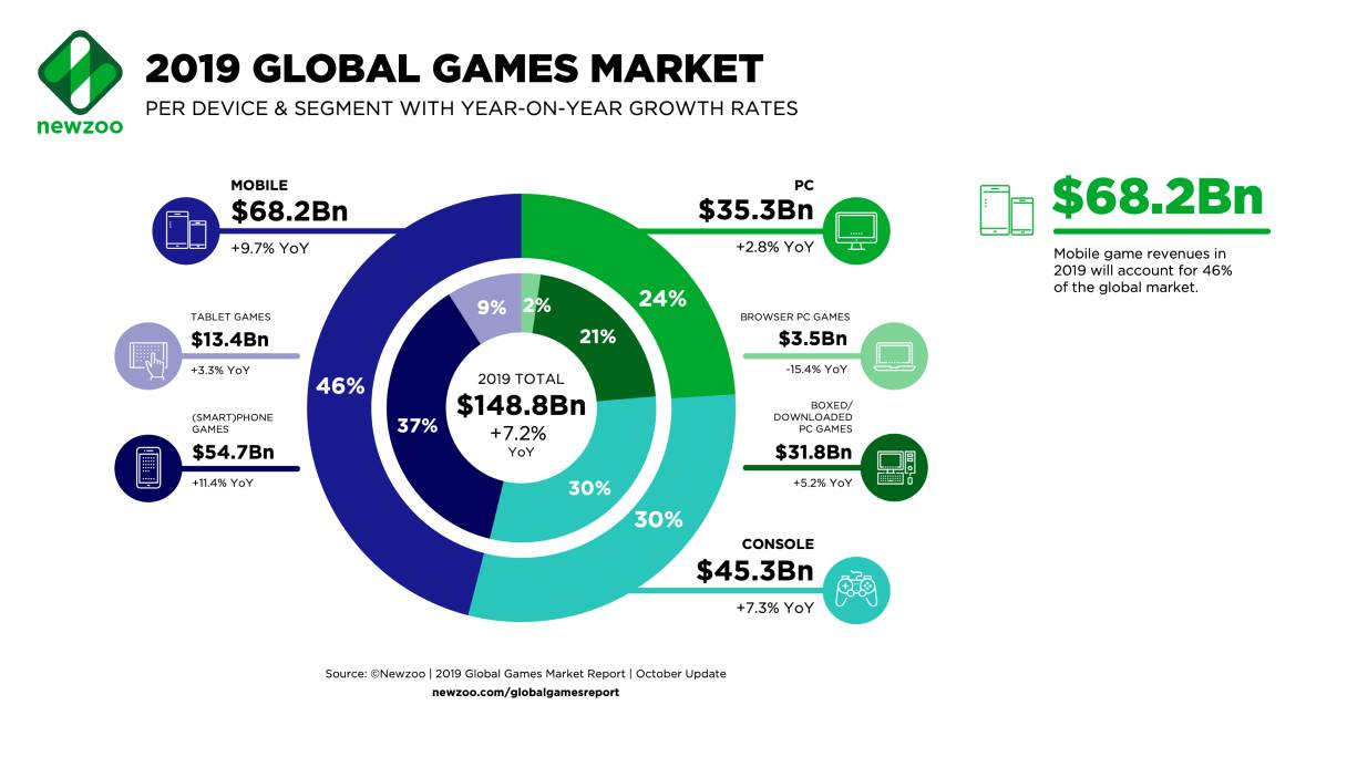 2019 Global Games Market Newzoo infographic