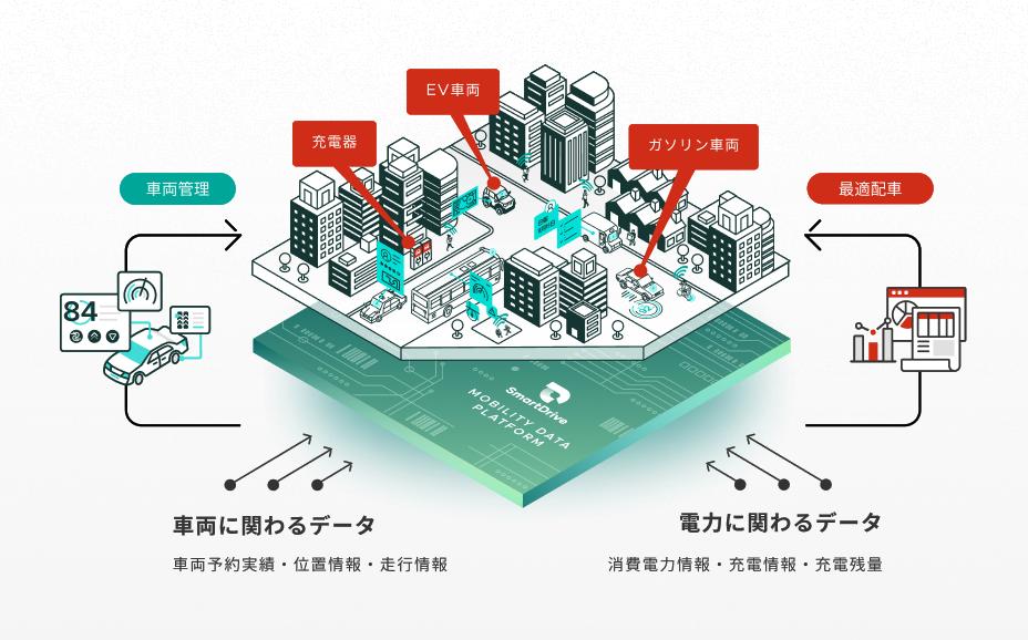EVフリートマネジメントサービス構築に向けた連携 イメージ