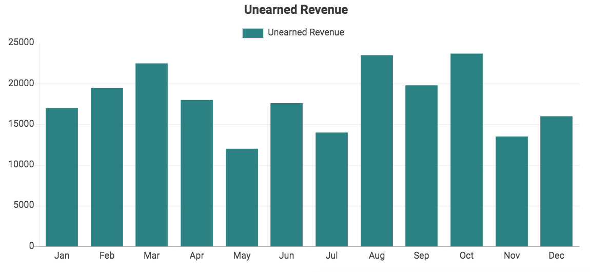 Custom QuickBooks chart showing Unearned Revenue