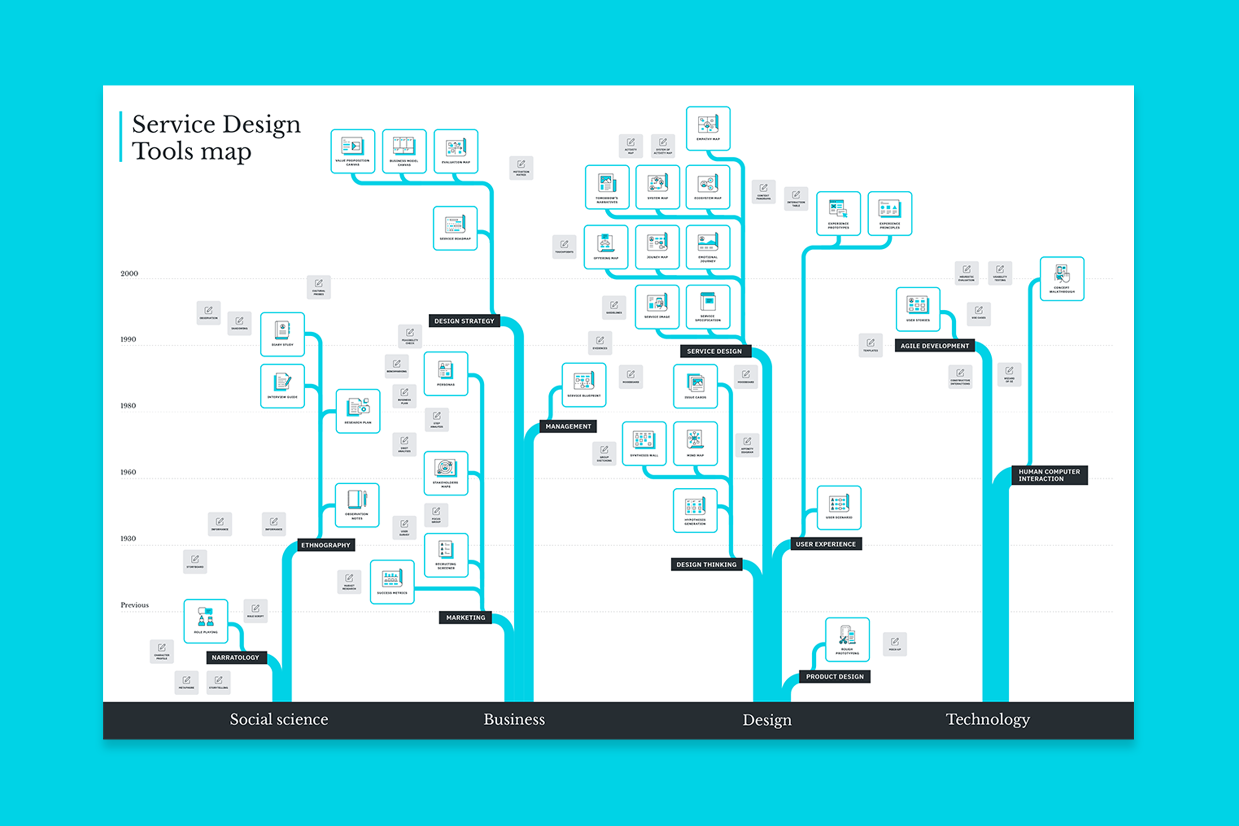 Summary map of all the tools present in the Service Design Tools website