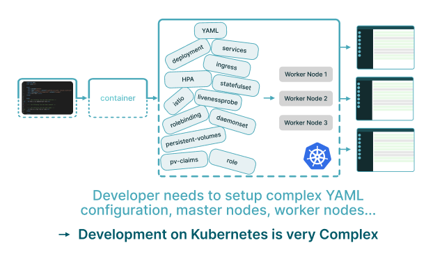 Development on Kubernetes is very complex
