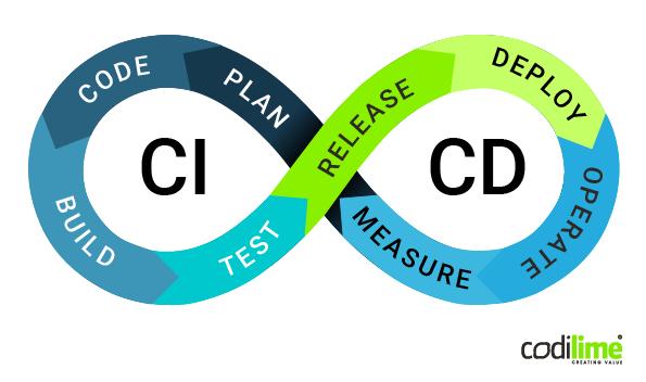CI/CD process