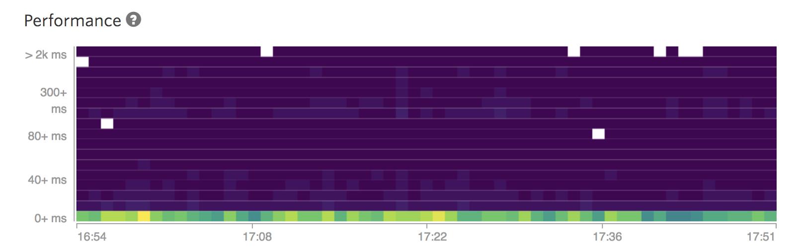 Performance heatmap