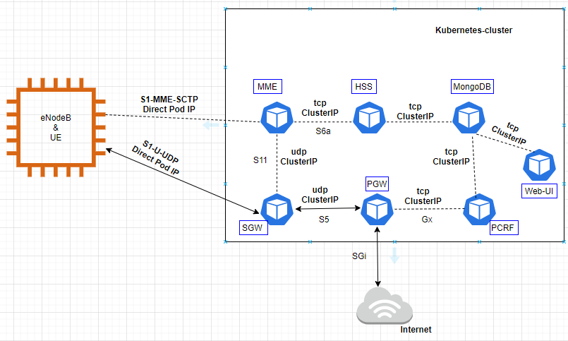 GNS3 network topology