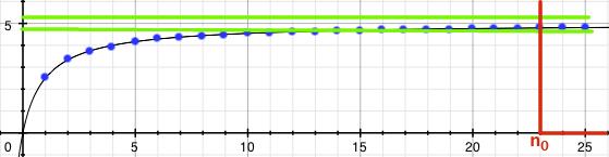 Obarvený graf posloupnosti s menším epsilon