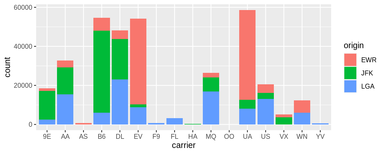 Stacked barplot of flight amount by carrier and origin.