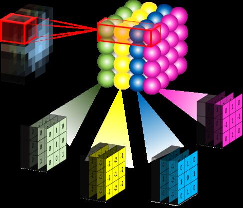 Conv3d-Kernels