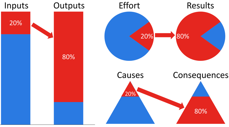 Graphs showing 20% of inputs contributing to 80% of outputs, 20% of effort contributing to 80% of results, and 20% of causes contributing to 80% of consequences.