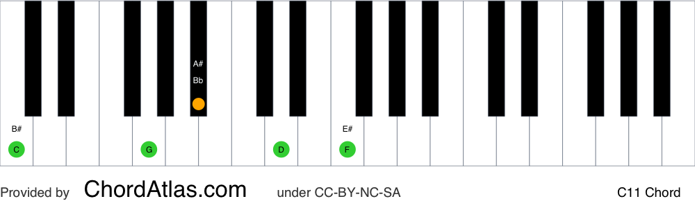 Piano chord chart for the C eleventh chord (C11). The notes C, G, Bb, D and F are highlighted.