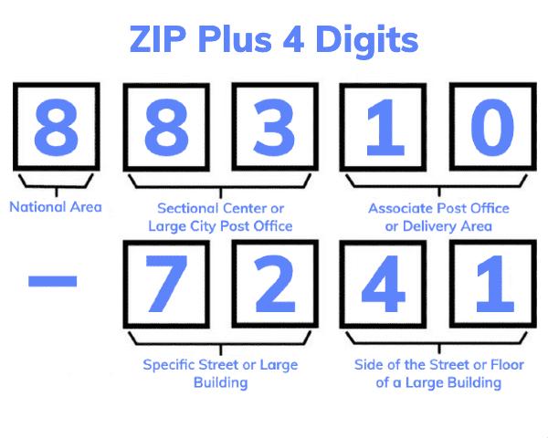 ZIP Plus 4 Explained