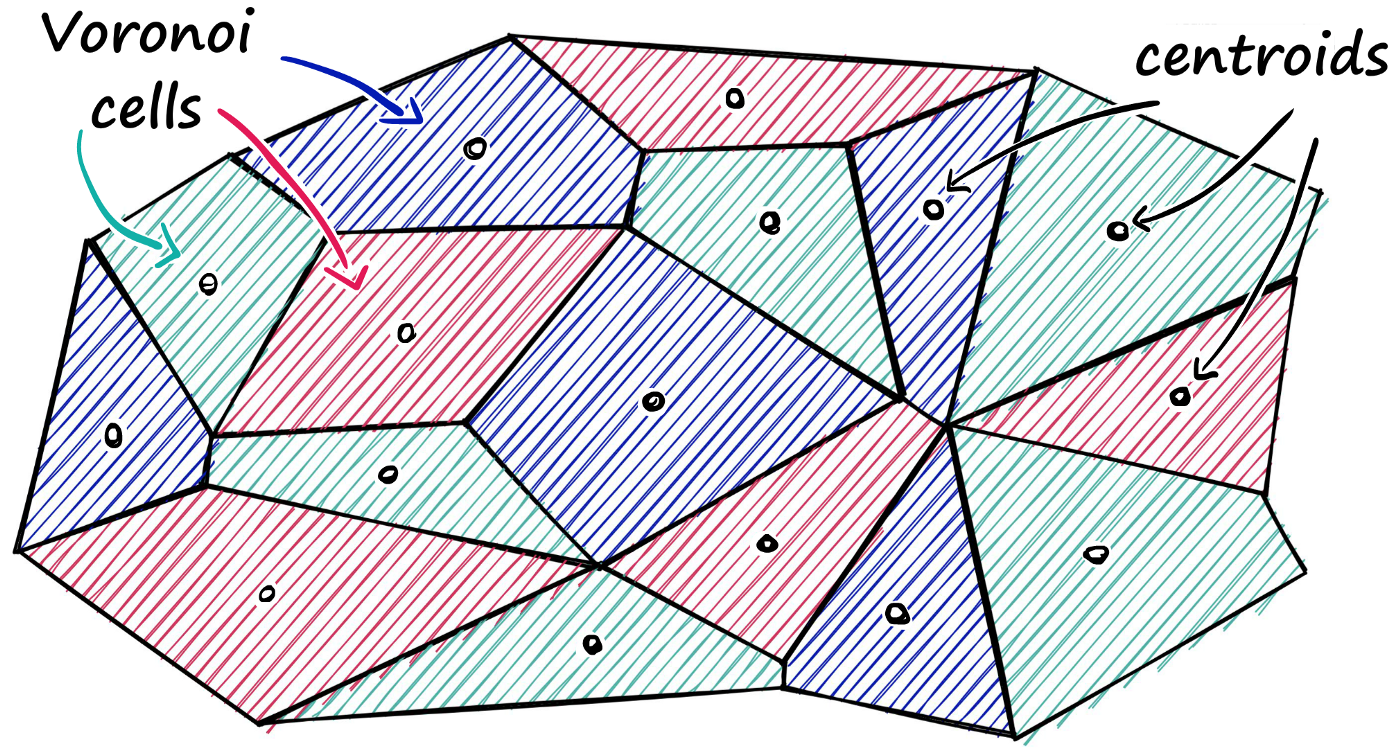 We can imagine our vectors as each being contained within a Voronoi cell — when we introduce a new query vector, we first measure its distance between centroids, then restrict our search scope to that centroid's cell.