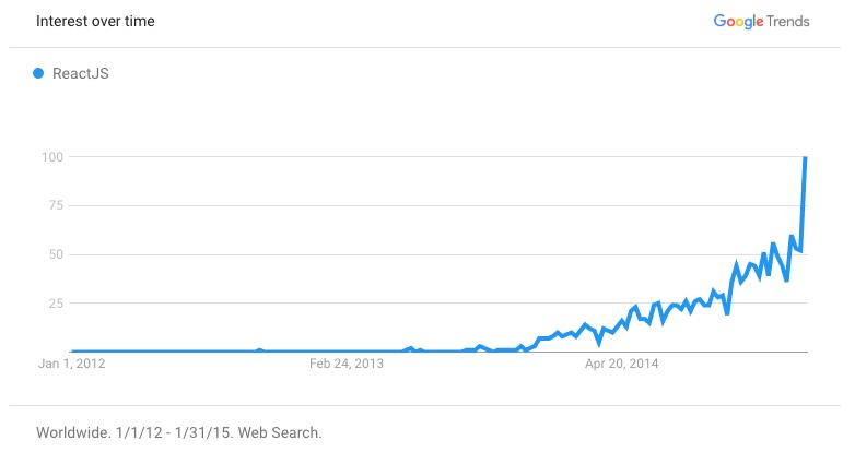 Gráfico indicando que o react é cada vez mais falado.