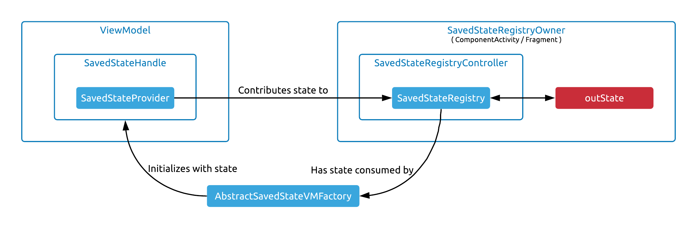The flow of state from component to component
