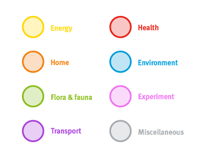The Thingful ontology: Energy, Home, Health, Environment, Flora & Fauna, Transport, Experiment and Miscellaneous.