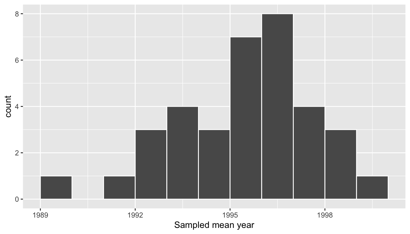 Distribution of 35 sample means from 35 resamples.
