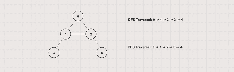 Depth First Traversal on Graph
