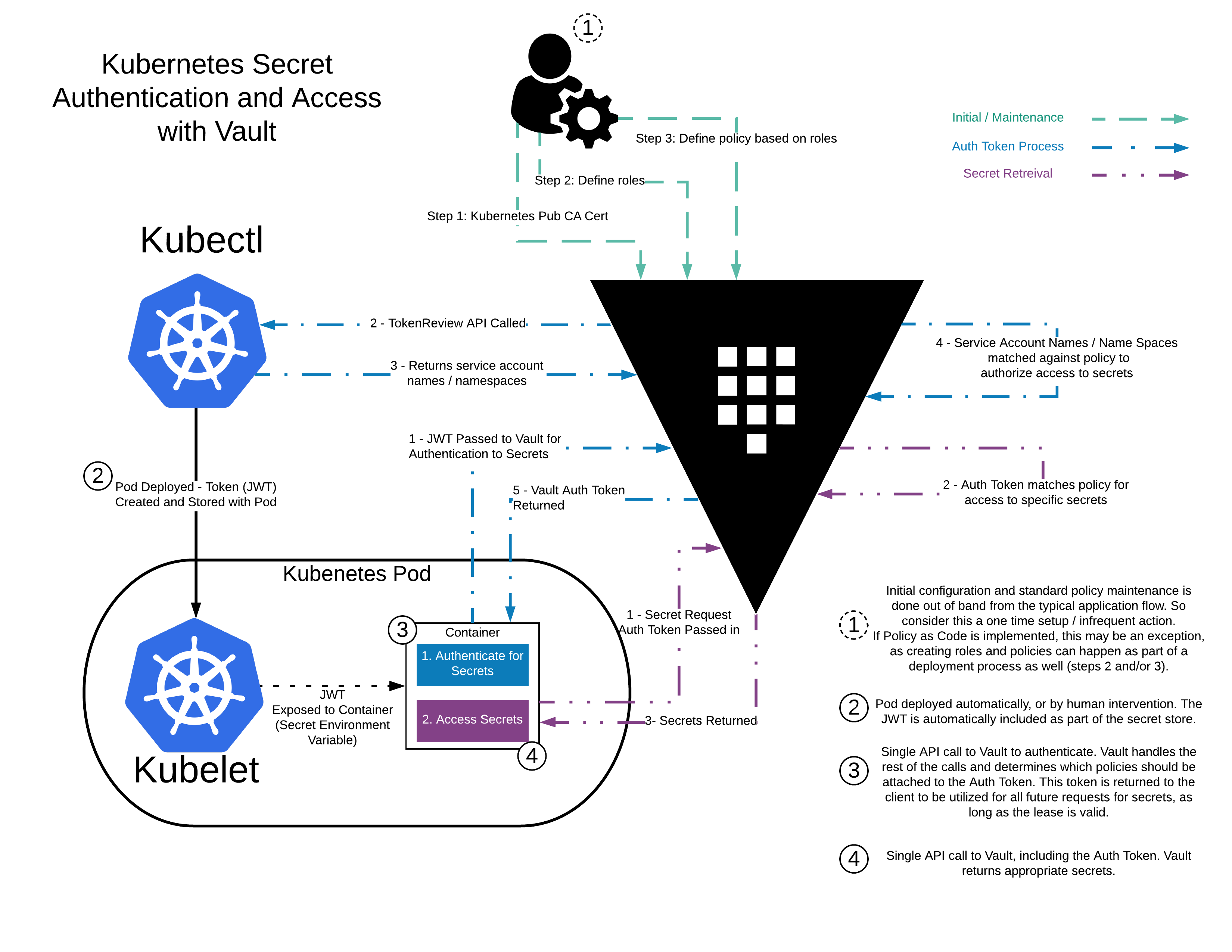 Vault Agent with Kubernetes | Vault - HashiCorp Learn