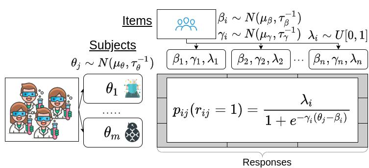 Item Response Theory Leaderboard Diagram