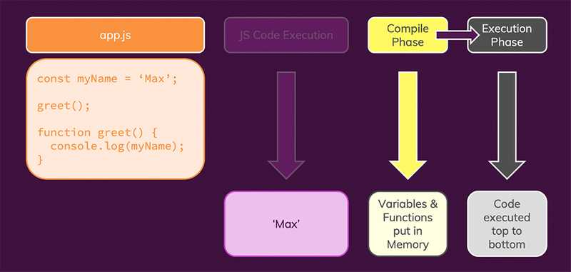Hoisting essentially is all about having multiple phases of 'code analysis' and 'code execution'.