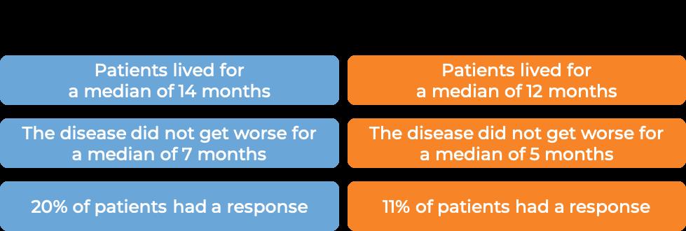 Prognosis with Zaltrap (diagram)