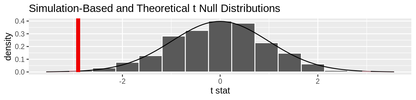 Null distribution using t-statistic and t-distribution with $p$-value shaded.